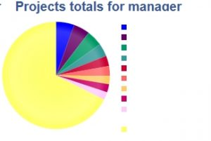 projects total