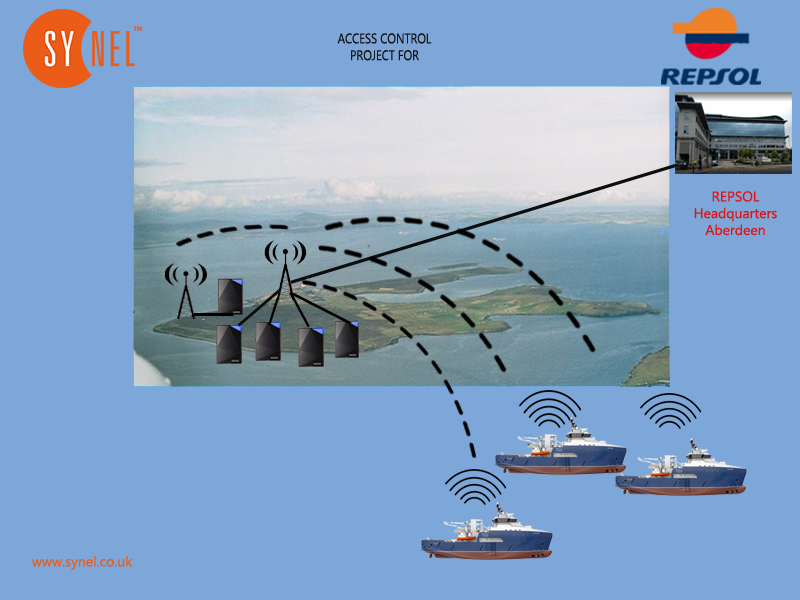 Flotta Graph Synel Access Control